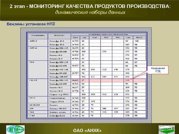 2 этап - МОНИТОРИНГ КАЧЕСТВА ПРОДУКТОВ ПРОИЗВОДСТВА: динамические наборы данных Бензины установок НПЗ Нарушения