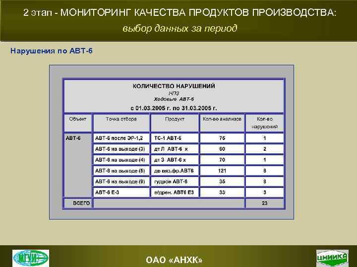 2 этап - МОНИТОРИНГ КАЧЕСТВА ПРОДУКТОВ ПРОИЗВОДСТВА: выбор данных за период Нарушения по АВТ-6