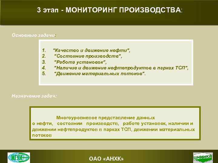3 этап - МОНИТОРИНГ ПРОИЗВОДСТВА: Основные задачи: 1. 2. 3. 4. 5.