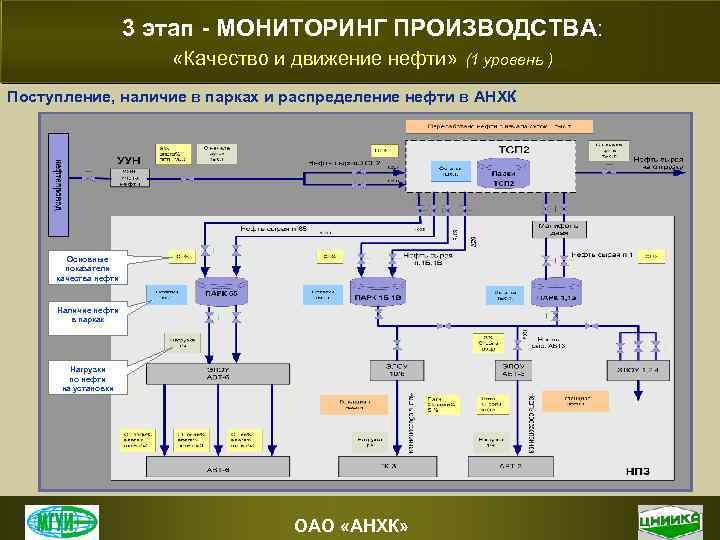 3 этап - МОНИТОРИНГ ПРОИЗВОДСТВА: «Качество и движение нефти» (1 уровень ) Поступление, наличие