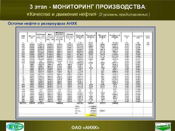 3 этап - МОНИТОРИНГ ПРОИЗВОДСТВА: «Качество и движение нефти» (2 уровень представления ) Остатки