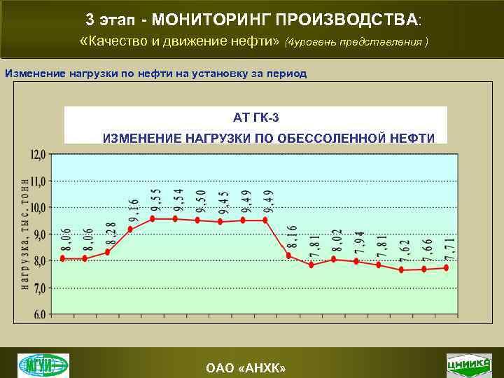 3 этап - МОНИТОРИНГ ПРОИЗВОДСТВА: «Качество и движение нефти» (4 уровень представления ) Изменение