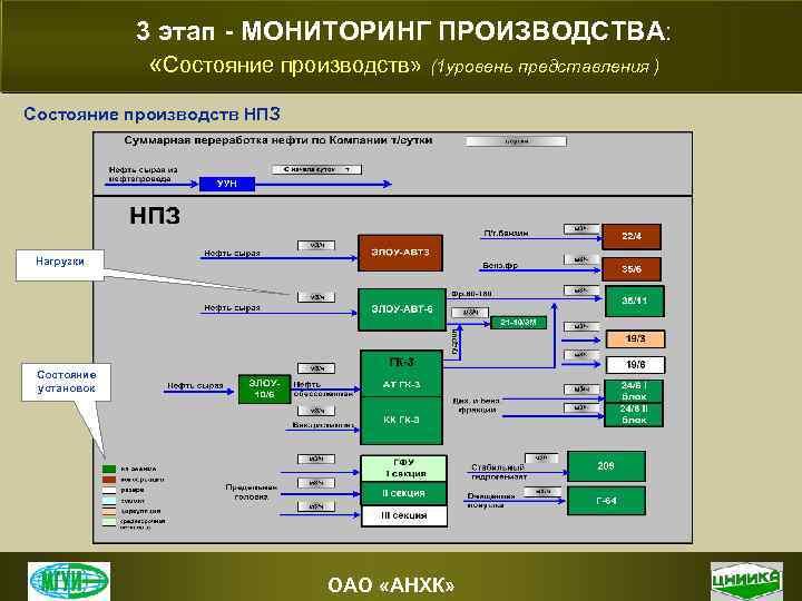 3 этап - МОНИТОРИНГ ПРОИЗВОДСТВА: «Состояние производств» (1 уровень представления ) Состояние производств НПЗ