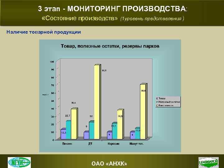 3 этап - МОНИТОРИНГ ПРОИЗВОДСТВА: «Состояние производств» (1 уровень представления ) Наличие товарной продукции