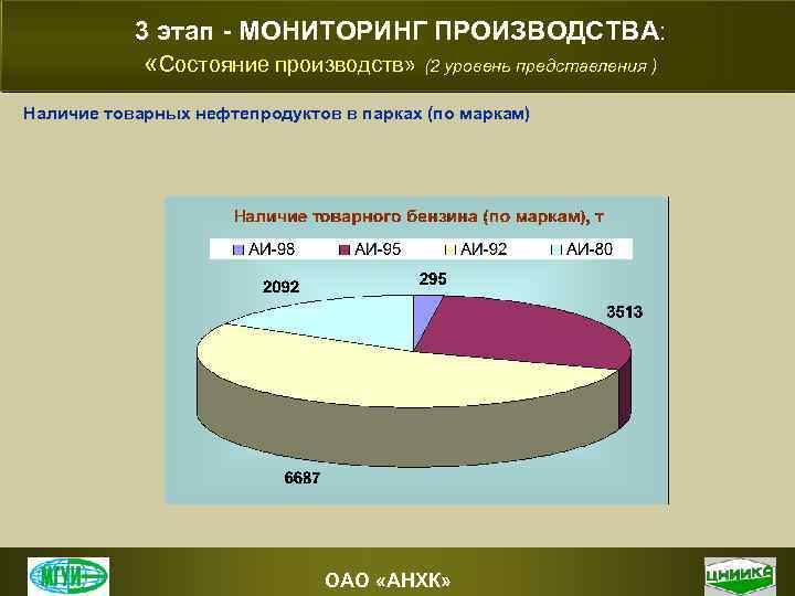 3 этап - МОНИТОРИНГ ПРОИЗВОДСТВА: «Состояние производств» (2 уровень представления ) Наличие товарных нефтепродуктов