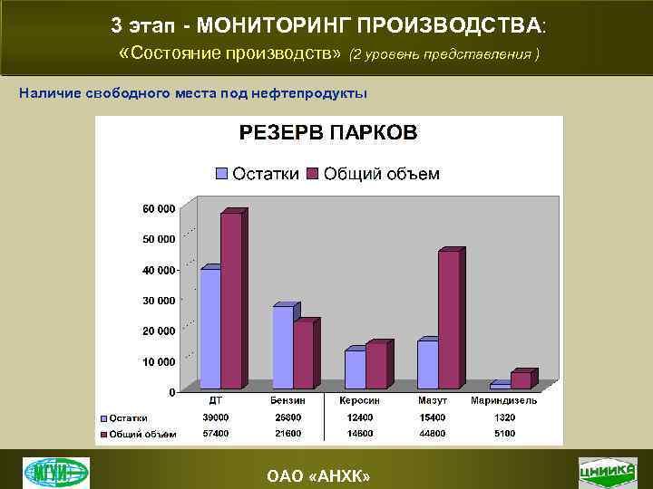 3 этап - МОНИТОРИНГ ПРОИЗВОДСТВА: «Состояние производств» (2 уровень представления ) Наличие свободного места