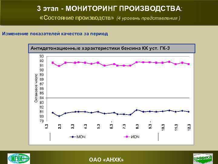 3 этап - МОНИТОРИНГ ПРОИЗВОДСТВА: «Состояние производств» (4 уровень представления ) Изменение показателей качества