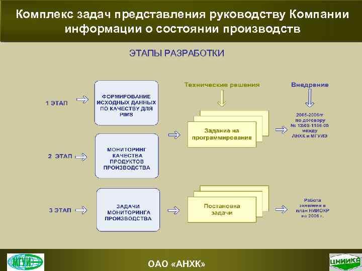 Комплекс задач представления руководству Компании информации о состоянии производств ЭТАПЫ РАЗРАБОТКИ ОАО «АНХК»