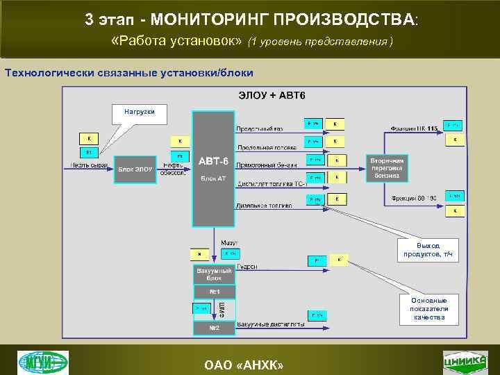 3 этап - МОНИТОРИНГ ПРОИЗВОДСТВА: «Работа установок» (1 уровень представления ) Технологически связанные установки/блоки