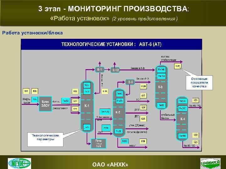 3 этап - МОНИТОРИНГ ПРОИЗВОДСТВА: «Работа установок» (2 уровень представления ) Работа установки/блока Основные