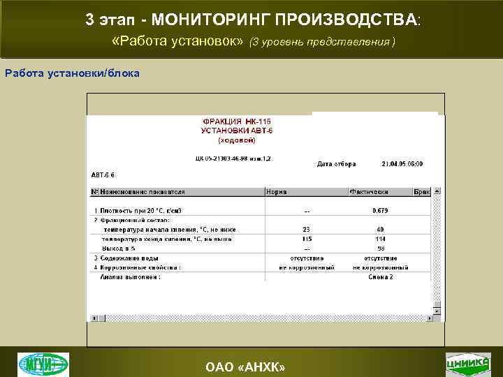 3 этап - МОНИТОРИНГ ПРОИЗВОДСТВА: «Работа установок» (3 уровень представления ) Работа установки/блока ОАО