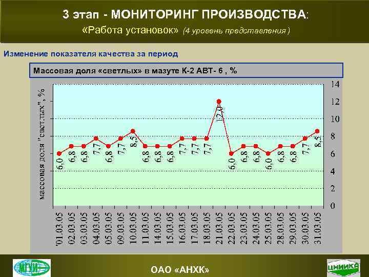 3 этап - МОНИТОРИНГ ПРОИЗВОДСТВА: «Работа установок» (4 уровень представления ) Изменение показателя качества