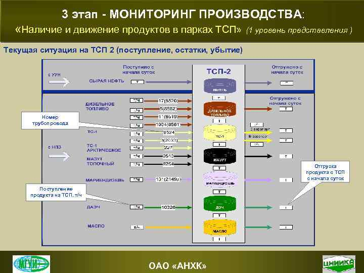 3 этап - МОНИТОРИНГ ПРОИЗВОДСТВА: «Наличие и движение продуктов в парках ТСП» (1 уровень
