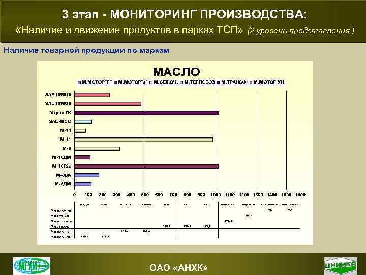 3 этап - МОНИТОРИНГ ПРОИЗВОДСТВА: «Наличие и движение продуктов в парках ТСП» (2 уровень