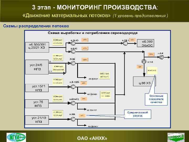 3 этап - МОНИТОРИНГ ПРОИЗВОДСТВА: «Движение материальных потоков» (1 уровень представления ) Схемы распределения
