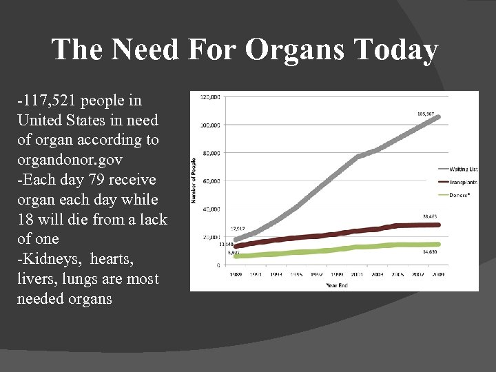 The Need For Organs Today -117, 521 people in United States in need of