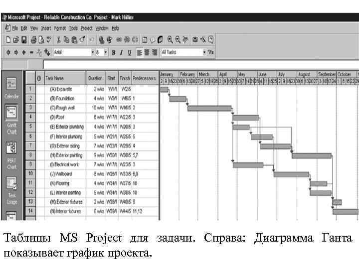 Таблицы MS Project для задачи. Справа: Диаграмма Ганта показывает график проекта.
