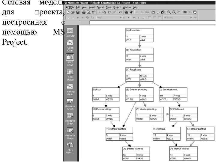 Сетевая модель для проекта, построенная с помощью MS Project.