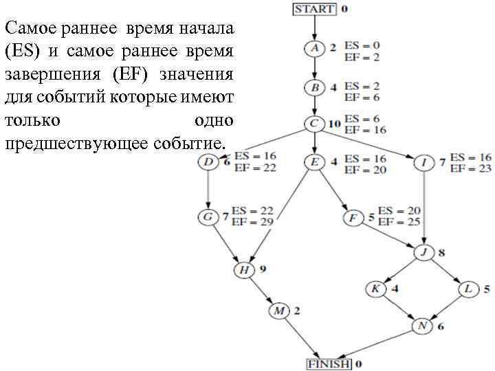 Самое раннее время начала (ES) и самое раннее время завершения (EF) значения для событий