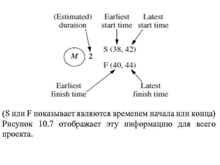 (S или F показывает являются временем начала или конца) Рисунок 10. 7 отображает эту