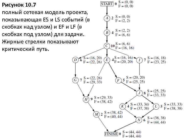 Рисунок 10. 7 полный сетевая модель проекта, показывающая ES и LS событий (в скобках