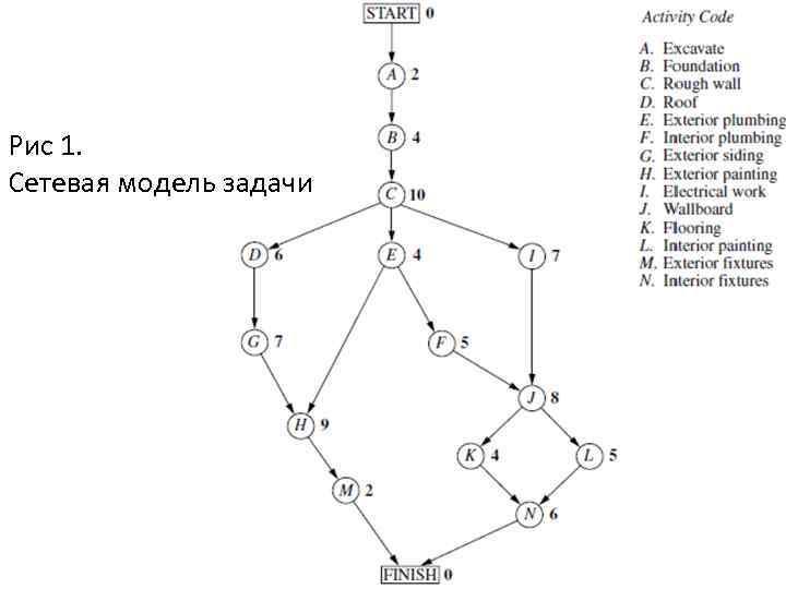 Рис 1. Сетевая модель задачи