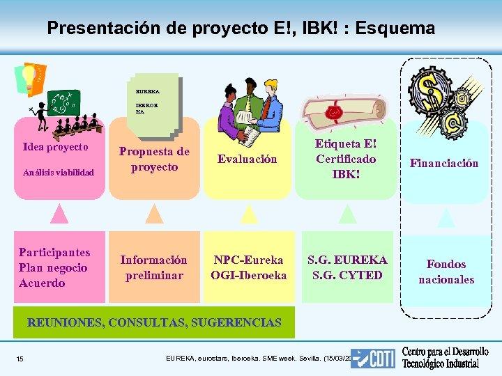 Presentación de proyecto E!, IBK! : Esquema EUREKA IBEROE KA Idea proyecto Análisis viabilidad