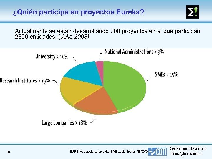 ¿Quién participa en proyectos Eureka? Actualmente se están desarrollando 700 proyectos en el que