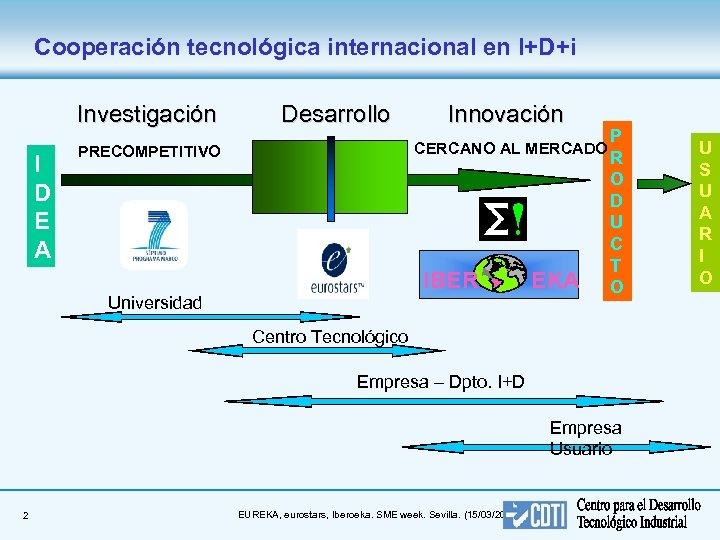 Cooperación tecnológica internacional en I+D+i Investigación I D E A Desarrollo Innovación CERCANO AL