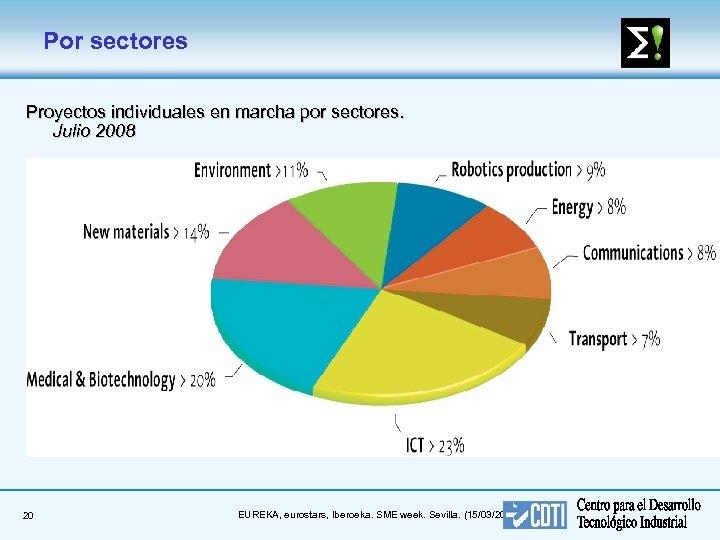 Por sectores Proyectos individuales en marcha por sectores. Julio 2008 20 EUREKA, eurostars, Iberoeka.