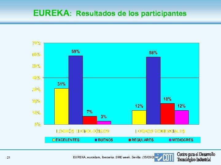 EUREKA: Resultados de los participantes 21 EUREKA, eurostars, Iberoeka. SME week. Sevilla. (15/03/2018)