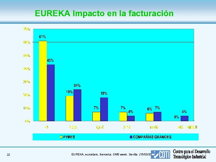 EUREKA Impacto en la facturación 22 EUREKA, eurostars, Iberoeka. SME week. Sevilla. (15/03/2018)