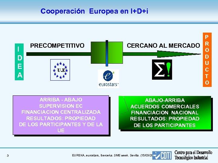 Cooperación Europea en I+D+i I D E A PRECOMPETITIVO U. E. ARRIBA - ABAJO