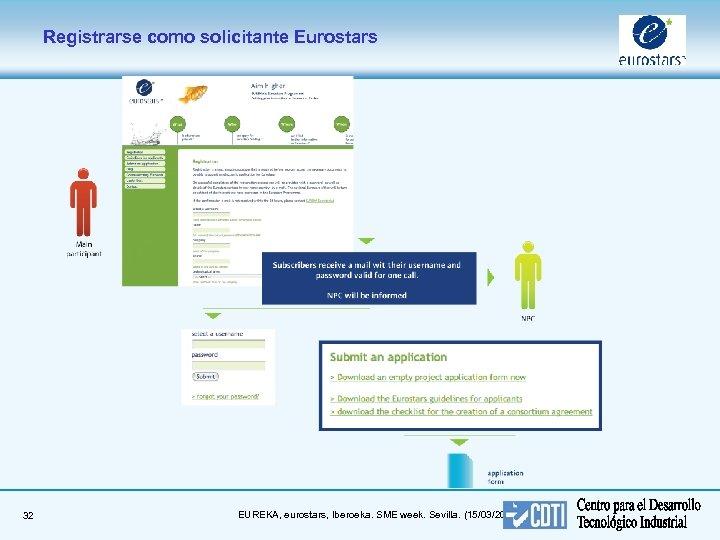 Registrarse como solicitante Eurostars 32 EUREKA, eurostars, Iberoeka. SME week. Sevilla. (15/03/2018)