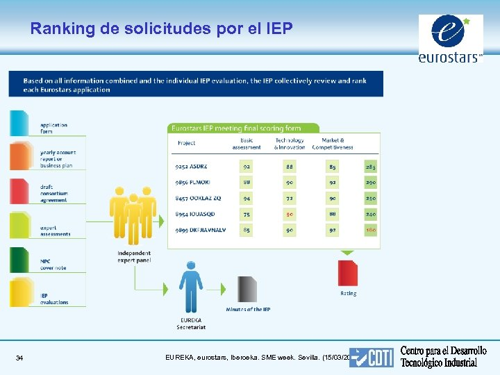 Ranking de solicitudes por el IEP 34 EUREKA, eurostars, Iberoeka. SME week. Sevilla. (15/03/2018)