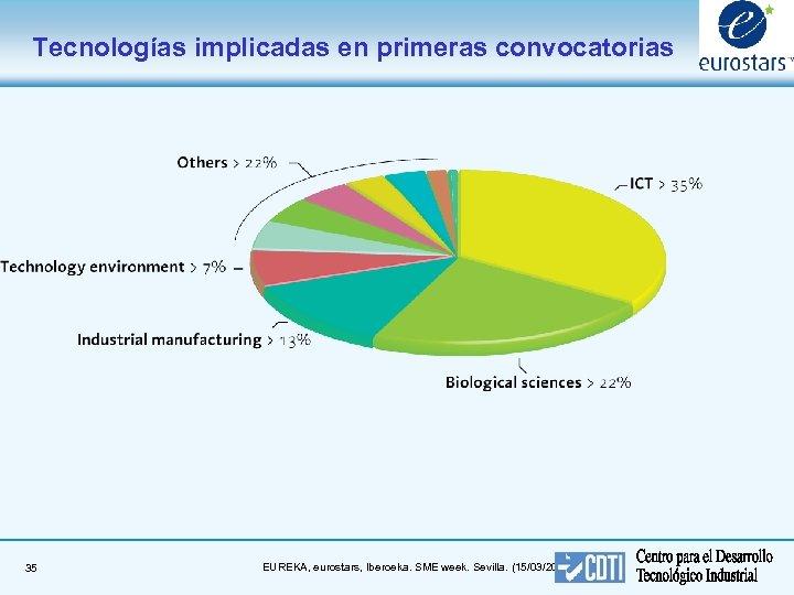 Tecnologías implicadas en primeras convocatorias 35 EUREKA, eurostars, Iberoeka. SME week. Sevilla. (15/03/2018)