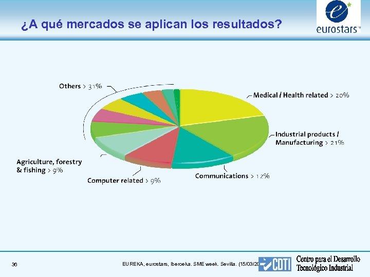 ¿A qué mercados se aplican los resultados? 36 EUREKA, eurostars, Iberoeka. SME week. Sevilla.