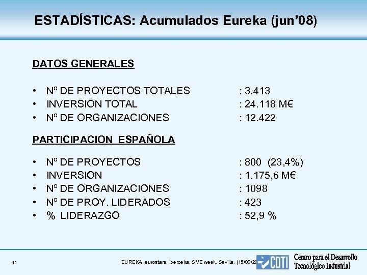 ESTADÍSTICAS: Acumulados Eureka (jun' 08) DATOS GENERALES • Nº DE PROYECTOS TOTALES • INVERSION