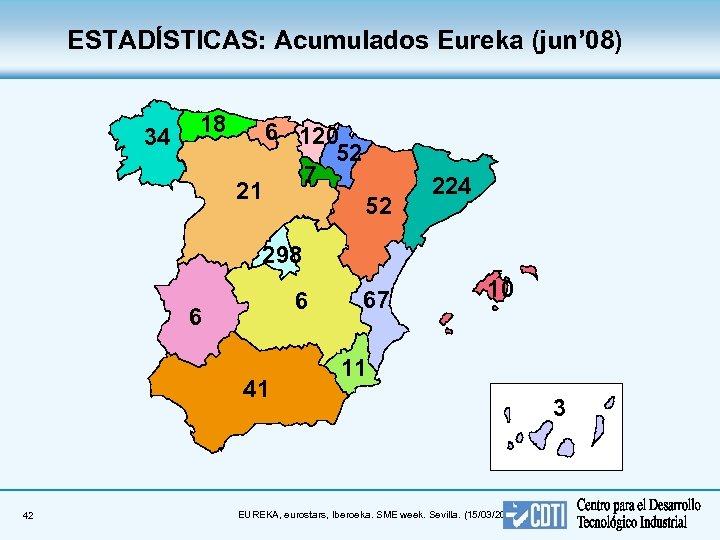 ESTADÍSTICAS: Acumulados Eureka (jun' 08) 34 18 21 6 120 52 7 52 224