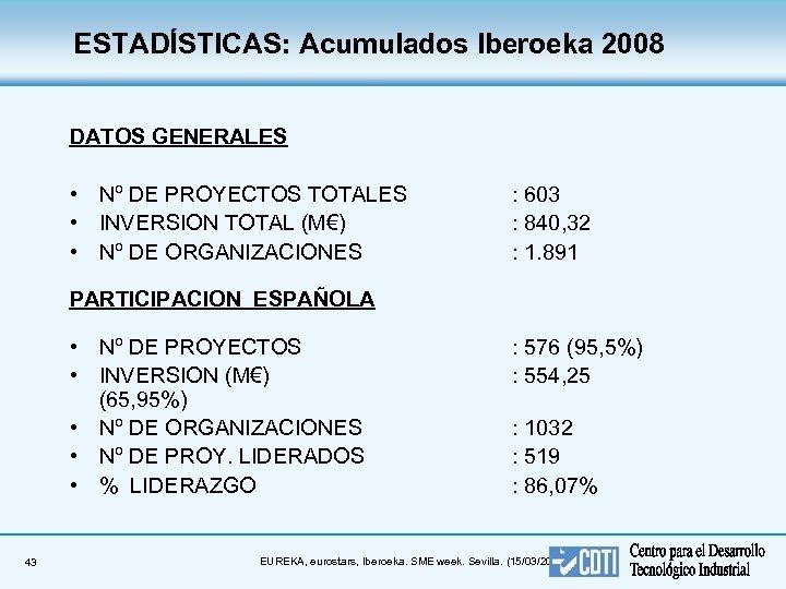 ESTADÍSTICAS: Acumulados Iberoeka 2008 DATOS GENERALES • Nº DE PROYECTOS TOTALES • INVERSION TOTAL