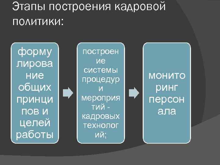 Этапы построения кадровой политики: форму лирова ние общих принци пов и целей работы построен