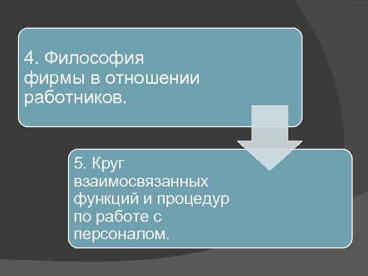 4. Философия фирмы в отношении работников. 5. Круг взаимосвязанных функций и процедур по работе