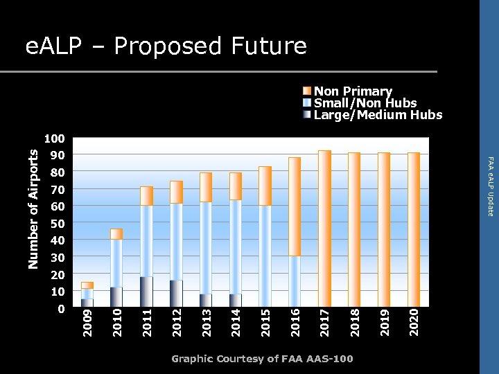 e. ALP – Proposed Future Non Primary Small/Non Hubs Large/Medium Hubs 90 FAA e.