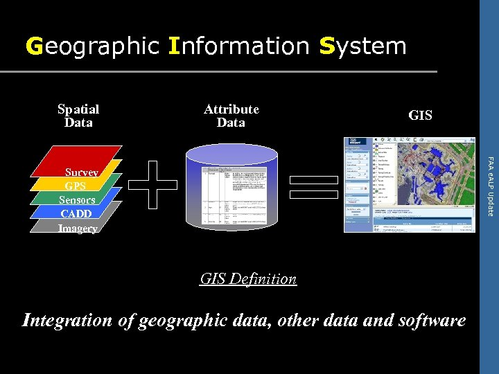 Geographic Information System Spatial Data Attribute Data GIS FAA e. ALP Update Survey GPS