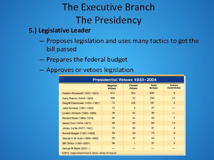 The Executive Branch The Presidency 5. ) Legislative Leader – Proposes legislation and uses
