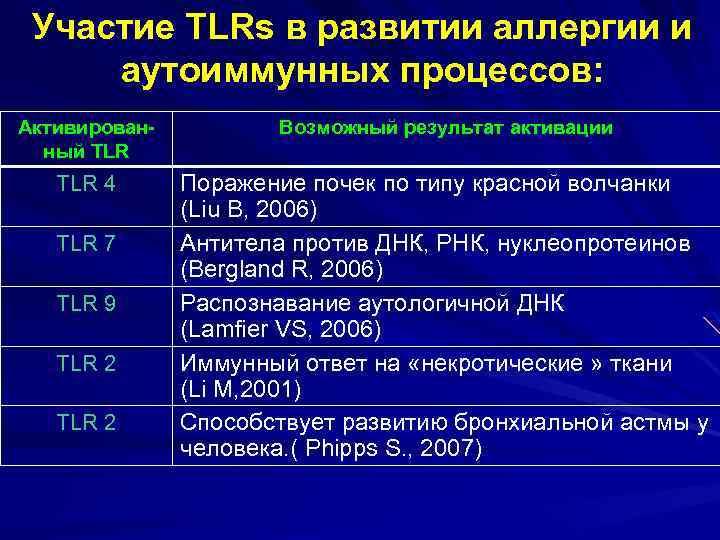 Участие TLRs в развитии аллергии и аутоиммунных процессов: Активированный TLR Возможный результат активации TLR