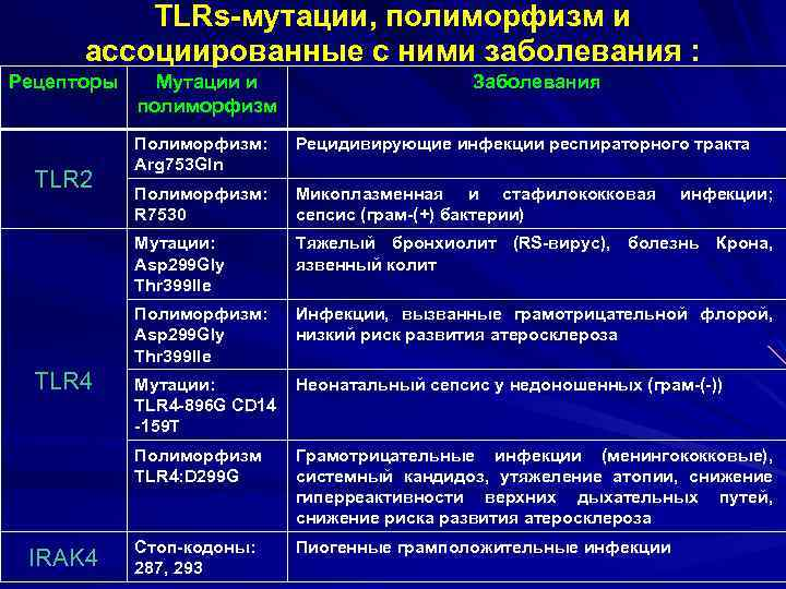 TLRs-мутации, полиморфизм и ассоциированные с ними заболевания : Рецепторы Мутации и полиморфизм Заболевания Микоплазменная