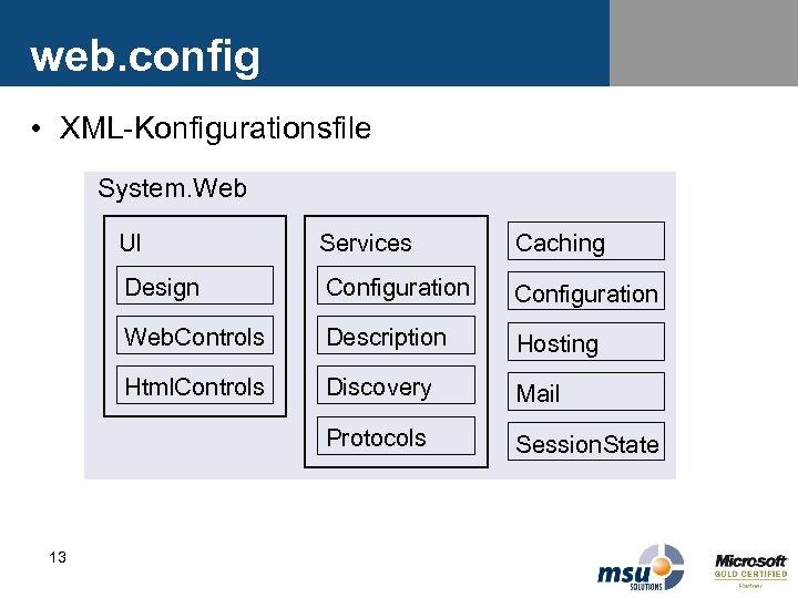 web. config • XML-Konfigurationsfile System. Web UI Caching Design Configuration Web. Controls Description Hosting