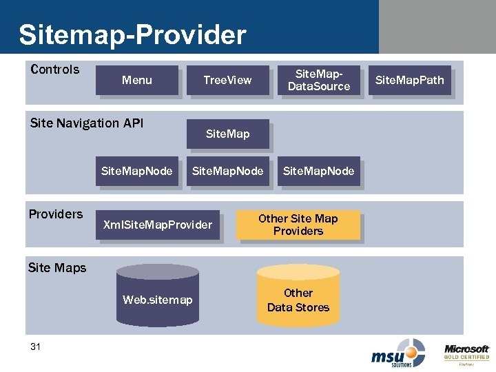 Sitemap-Provider Controls Menu Site Navigation API Site. Map. Node Providers Site. Map. Data. Source