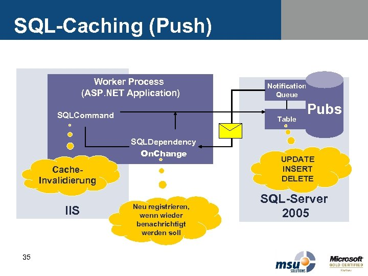 SQL-Caching (Push) Worker Process (ASP. NET Application) SQLCommand Table SQLDependency On. Change Cache. Invalidierung